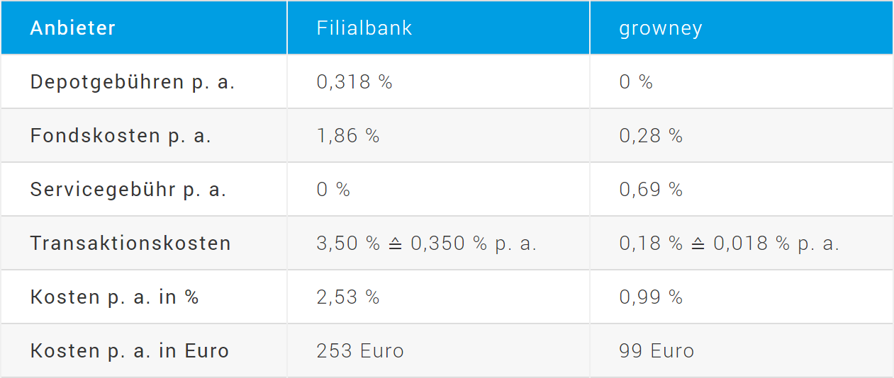Vergleich der Kosten von Filialbanken und growney