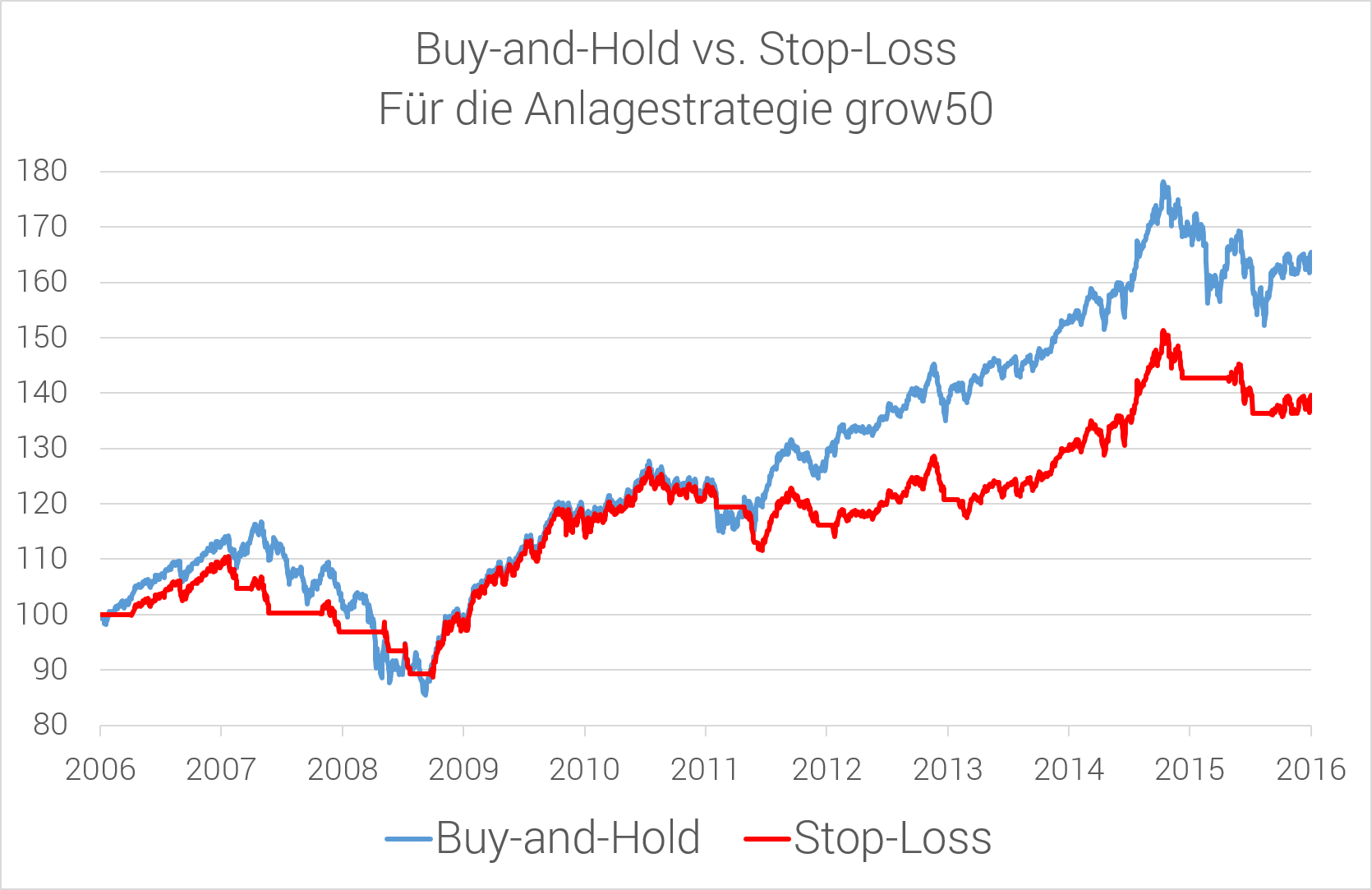 buy and hold vs. stop loss