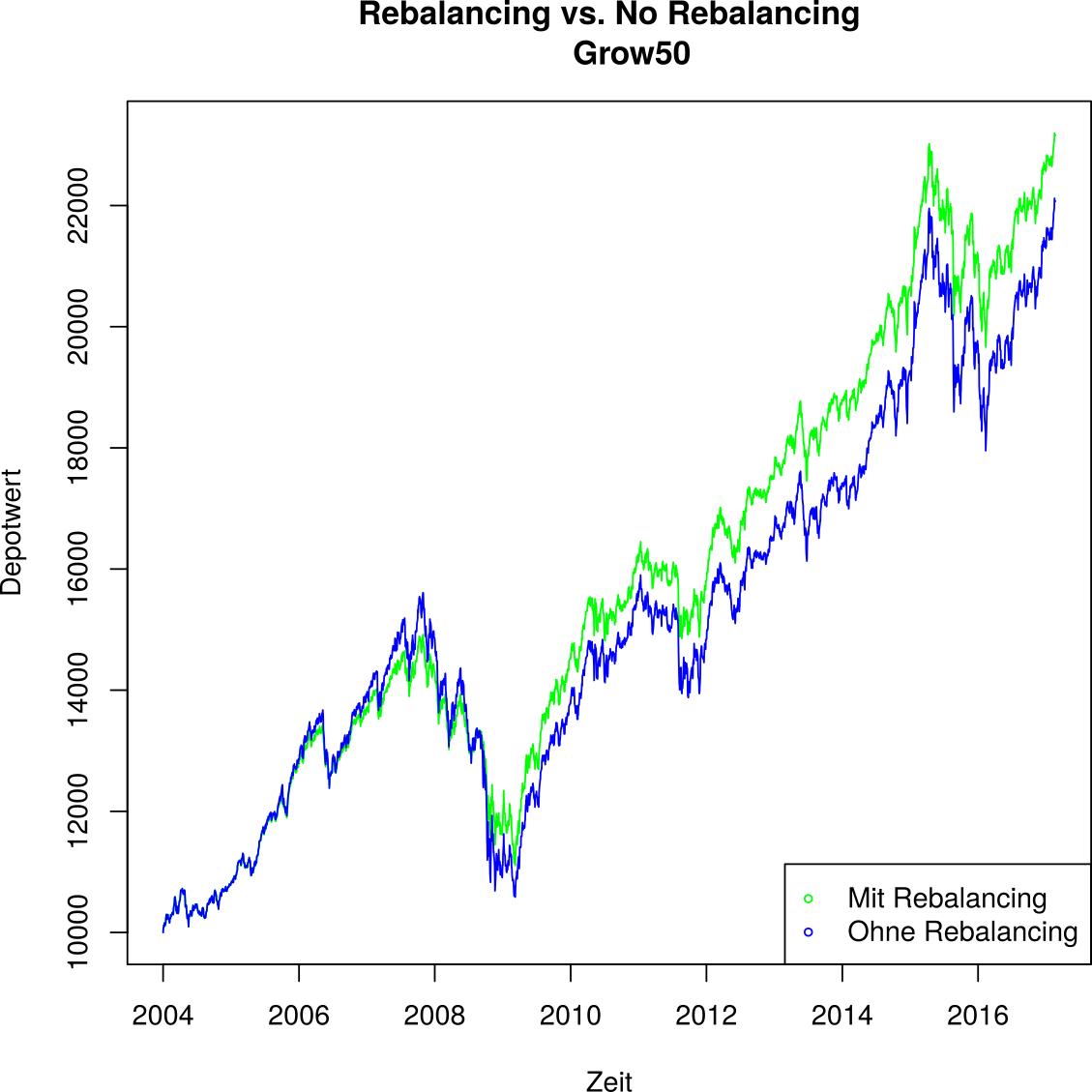 Rebalancing bei growney