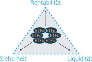 Renditedreieck der Geldanlage - Einordnung von ETFs