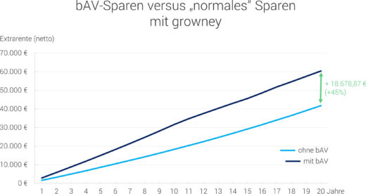 growney BAV Sparen vs. normales Sparen