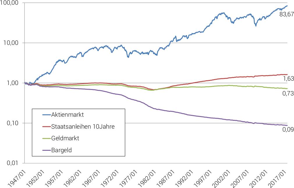 Reale-Performance verschiedener Assetklassen