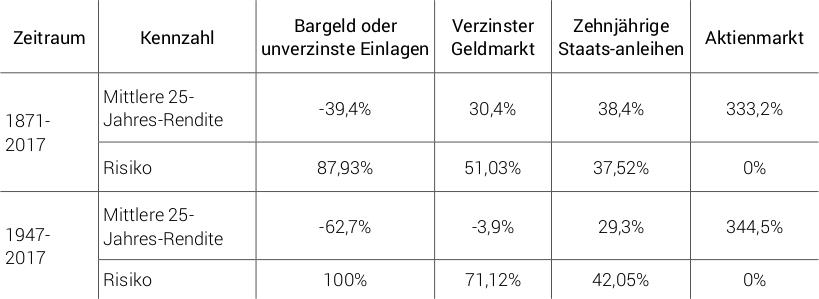 Schätzwerte für Rendite und Risiko über verschiedene 25-Jahreszeiträume für den US-Markt.