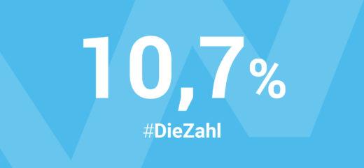 Lediglich 10,7 Prozent* ihres Geldvermögens investieren die Deutschen in Aktien und sonstige Anteilsrechte.