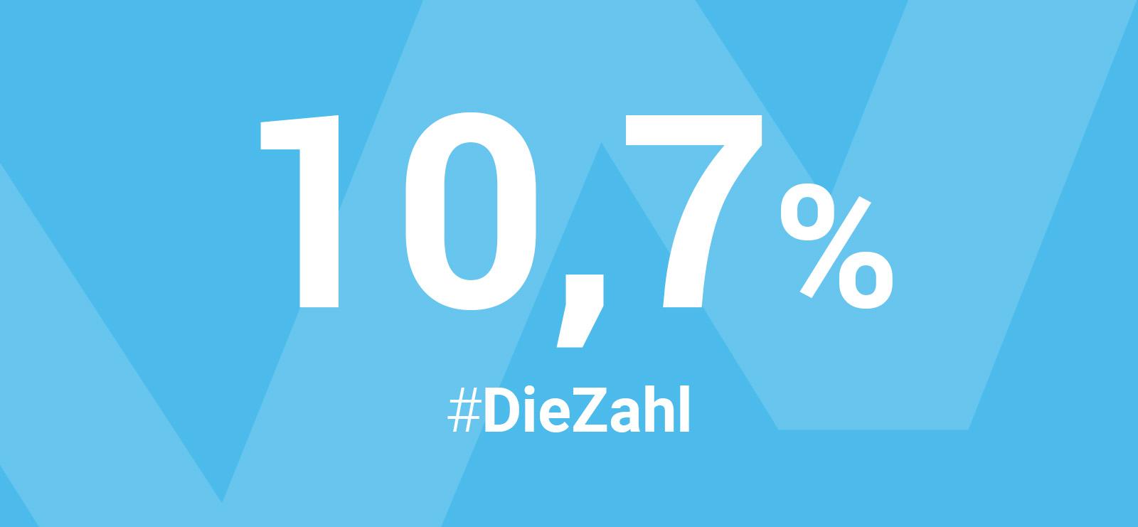 10,7 Prozent ihres Geldvermögens investieren die Deutschen in Aktien und sonstige Anteilsrechte